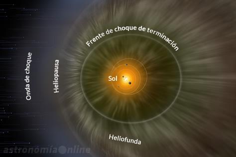 Diagrama de la estructura de la heliósfera. El frente de choque de terminación es el límite interior de la burbuja de influencia del viento solar, donde el flujo de partículas del Sol comienza a frenar su velocidad al chocar contra el viento solar de otras estrellas cercanas. Las partículas del viento solar se desplazan a velocidades subsónicas a través de la zona denominada heliofunda, hasta detenerse casi por completo en la heliopausa, el límite definitivo entre el viento solar y el medio interestelar. La onda de choque es una región donde el flujo de material interestelar se acumula al frente de la heliósfera por el desplazamiento del sistema solar a través del medio interestelar. Créditos: NASA / IBEX / Planetario Adler.