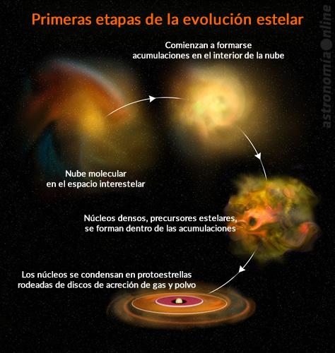 Etapas iniciales de la formación de una protoestrella rodeada por un disco de acreción de material. Créditos: Bill Saxton, NRAO / AUI / NSF.