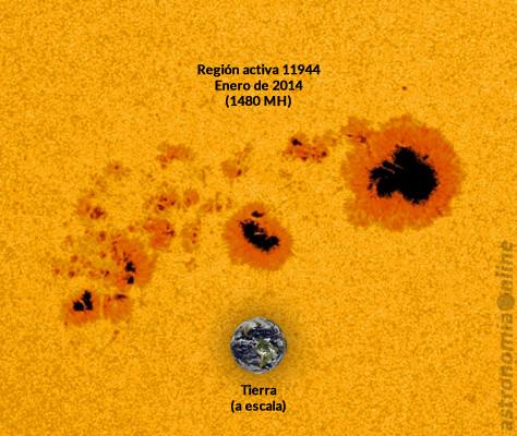 Esta imagen, obtenida por la sonda espacial SDO (Observatorio de Dinámicas Solares, por sus siglas en inglés), muestra el enorme grupo de manchas solares catalogado como región activa 11944, que alcanzó un tamaño de 1480 MH en la superficie solar durante enero de 2014. Se incluye una representación de nuestro planeta a escala. Créditos: NASA / GSFC / SDO.