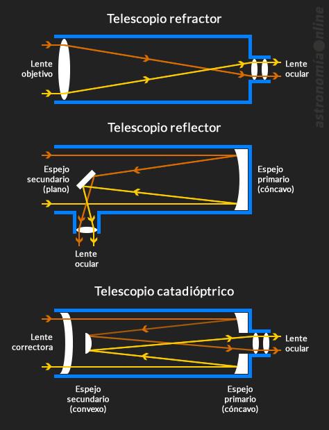 telescopio-tipos
