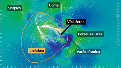 """Gráfico del supercúmulo Laniakea y sus inmediaciones. Cada punto blanco representa una galaxia; las regiones de color rojo tienen un mayor número de galaxias, mientras que las de color azul representan """"burbujas"""", espacios vacíos con pocas galaxias. Las líneas blancas representan las trayectorias a través de las cuales las galaxias se mueven hacia el centro de masa de Laniakea. Se indica la ubicación de la Vía Láctea, cerca del borde derecho del supercúmulo, y algunos de los supercúmulos circundantes. Créditos: Brent Tully / Nature / CEA Saclay, Francia."""