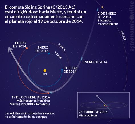 Gráfico que muestra la trayectoria del cometa C/2013 A1 Siding Spring al acercarse al Sol durante 2014. El 19 de octubre, el cometa tendrá un encuentro extremadamente cercano con el planeta Marte. Créditos: NASA / JPL-Caltech.
