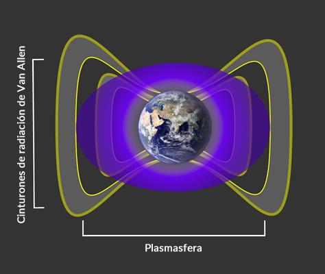 La plasmasfera, una nube de gas frío y eléctricamente cargado que envuelve a la Tierra, interactúa con las partículas en los cinturones de radiación de Van Allen para crear una barrera impenetrable que impide a los electrones ultrarelativistas acercarse a nuestro planeta. Créditos: NASA/Goddard.