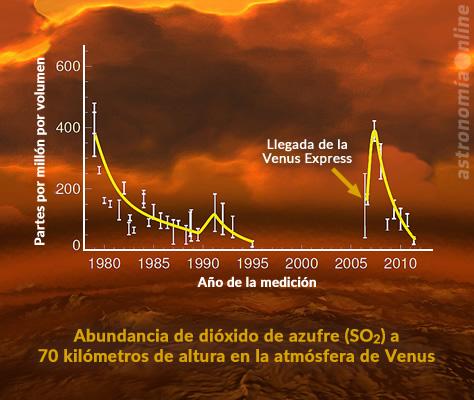 El gráfico muestra las variaciones en la abundancia del dióxido de azufre (SO₂) en las capas superiores de la atmósfera venusiana a lo largo de los últimos 40 años, expresada en unidades de partes por billón por volumen (ppbv). Los datos de la izquierda fueron obtenidos casi en su totalidad por la sonda Pioneer Venus de la NASA, que orbitó a Venus entre 1978 y 1992. Las mediciones de la derecha pertenecen a la Venus Express, y muestran un claro incremento en la concentración de SO₂ observado al inicio de la misión, que puede ser interpretado como evidencia de actividad volcánica reciente. Créditos: E. Marcq et al. (mediciones de la Venus Express)/ L. Esposito et al. (mediciones anteriores) / ESA/AOES (imagen de fondo).