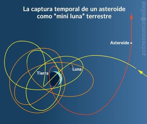 """Simulación de la trayectoria de una """"mini luna"""" similar al objeto 6R10DB9, temporalmente capturado como satélite por la gravedad de la Tierra entre julio de 2006 y julio de 2007. Puede verse cómo el asteroide se acerca al sistema Tierra-Luna desde la derecha siguiendo la trayectoria marcada por la línea amarilla, que se convierte en naranja y finalmente en roja cuando el objeto escapa nuevamente de la captura terrestre y retoma su órbita heliocéntrica. Los tamaños de la Tierra y la Luna no están a escala, pero el tamaño de las órbitas de la """"mini luna"""" está dibujado a escala en relación al sistema Tierra-Luna. Créditos: K. Teramura, Universidad de Hawaii/IFA."""