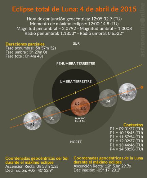 eclipse040415
