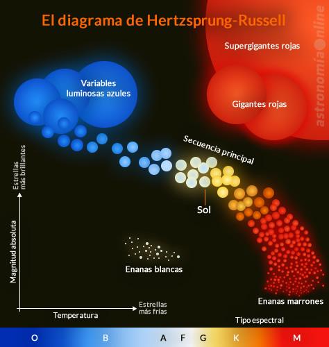 Representación del diagrama de Hertzsprung-Russell. Créditos: Ricardo J. Tohmé.