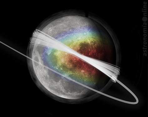 Representación artística de la tenue nube de polvo que envuelve a la Luna y las órbitas de la sonda LADEE. Los colores representan la cantidad de material eyectado desde la superficie lunar, con el rojo indicando la densidad de polvo más alta y el azul la más baja. La imagen se rotó 180° para mostrar la perspectiva de la Luna desde el hemisferio sur terrestre. Créditos: Daniel Morgan y Jamey Szalay, Universidad de Colorado en Boulder.