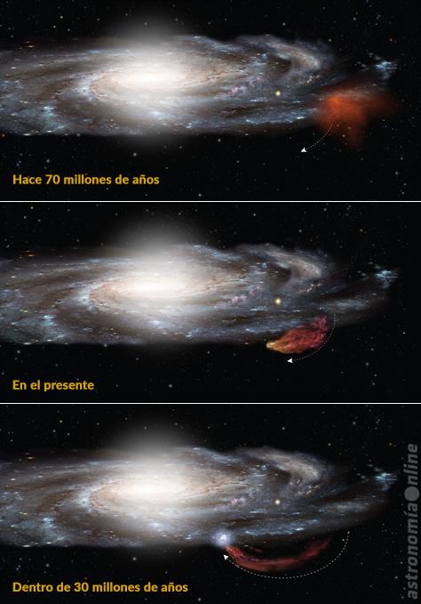 Esta serie de imágenes muestra la trayectoria de la Nube de Smith a lo largo de 100 millones de años, primero saliendo del plano de la Vía Láctea, y luego retornando como si se tratara de un boomerang. Puede apreciarse que la nube se ha estirado, adoptando una forma similar a la de un cometa, debido a las interacciones gravitatorias y la presión del gas. Siguiendo una trayectoria balística, la Nube de Smith volverá a caer en el disco galáctico, catalizando nuevos procesos de formación estelar, dentro de unos 30 millones de años. Créditos de la imagen: NASA, ESA, A. Feild (STScI), Astronomía Online.