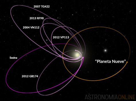 Los seis objetos más distantes descubiertos hasta ahora en el sistema solar, con órbitas más allá de Neptuno, están misteriosamente alineados en una misma dirección. Además, cuando se ve el sistema en tres dimensiones, su inclinación con respecto a la eclíptica es prácticamente idéntica. Batygin y Brown consideran que un planeta con 10 veces la masa de la Tierra, ubicado en una órbita distante y excéntrica, opuesta a la de los demás objetos, es necesario para mantener esta configuración. Créditos de la imagen: Caltech/R. Hurt (IPAC). Diagrama creado usando WorldWide Telescope.