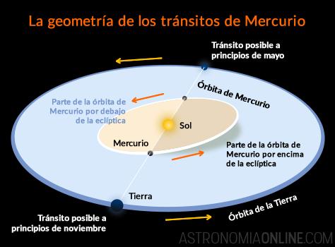Actualmente, todos los tránsitos de Mercurio ocurren alrededor del 8 de mayo o el 10 de noviembre. Dado que la órbita de Mercurio está inclinada unos 7° con respecto a la de la Tierra, el planeta intersecta la eclíptica en dos puntos o nodos durante esas fechas. Si además Mercurio se encuentra en conjunción inferior en ese momento, se producirá un tránsito. Créditos de la imagen: ESO / Ricardo J. Tohmé.