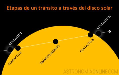 El diagrama muestra las etapas de un tránsito planetario a través del disco del Sol. Los tamaños no están a escala. Créditos de la imagen: Ricardo J. Tohmé.