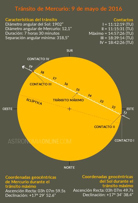 Créditos de las predicciones: Fred Espenak, GSFC/NASA.