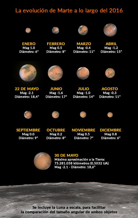 Evolución del diámetro angular y la magnitud de Marte a lo largo de 2016. Se incluye el disco lunar a escala para comparar el diámetro angular de ambos cuerpos celestes en el firmamento terrestre. Créditos de las imágenes: Yuri Goryachko / Jean-Luc Dauvergne / Damian Peach.