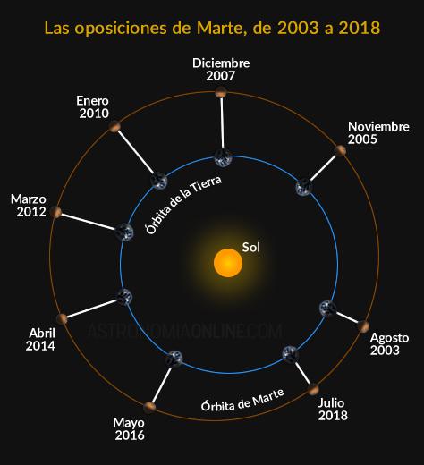 oposiciones-marte